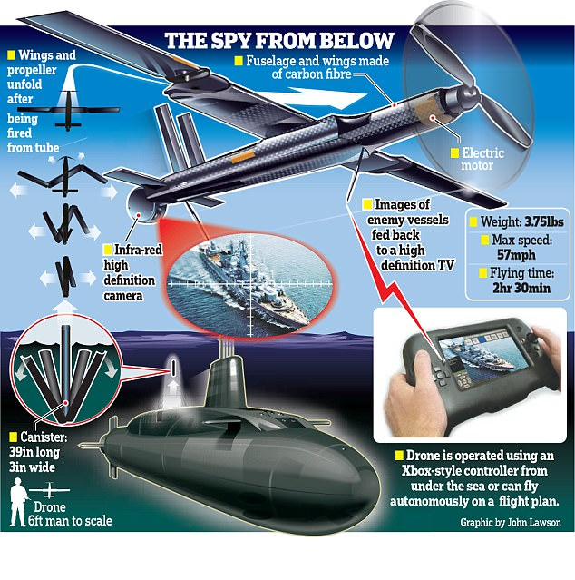 Royal Navy submarines could soon launch drones from beneath the waves.