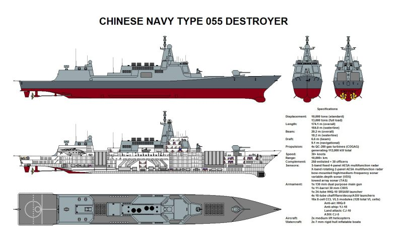 type 055 ddg - naval post- naval news and information