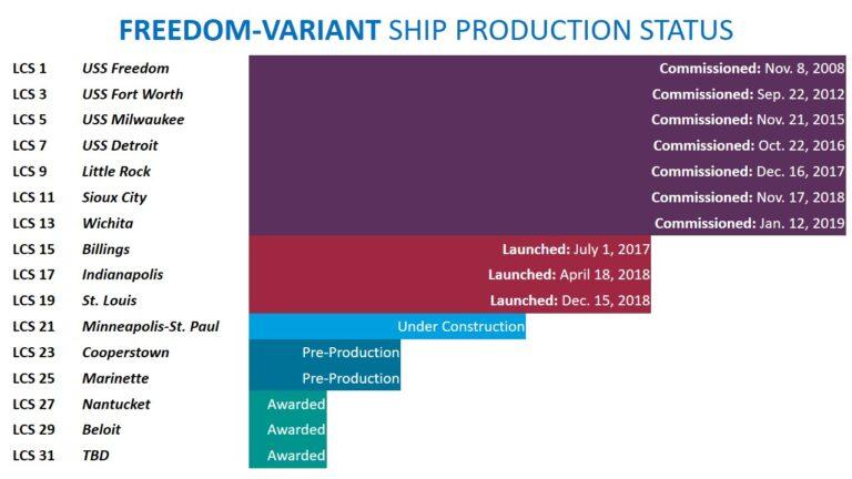 Lockheed Martin And Fincantieri Marinette Marine Awarded Contract To Build Littoral Combat Ship 31