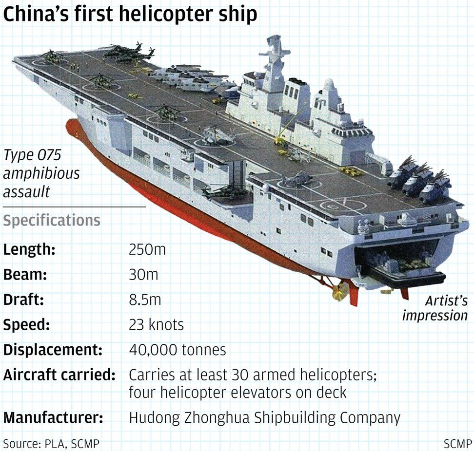type075 ambphibious heli assault ship scmp 1 - naval post- naval news and information