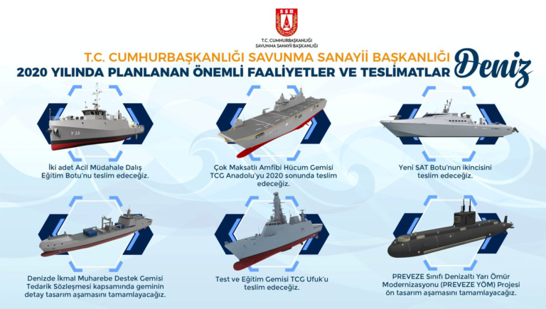 The 2020 plans for the Turkish Navy