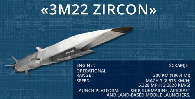 zircon missile graphic - naval post- naval news and information