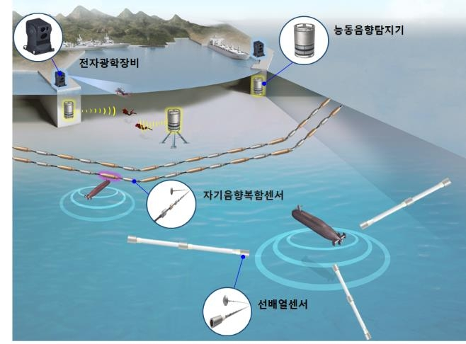 South Korean Navy builds indigenous submarine detection system