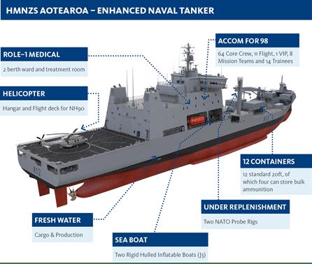 hmnzsaotearoa - naval post- naval news and information