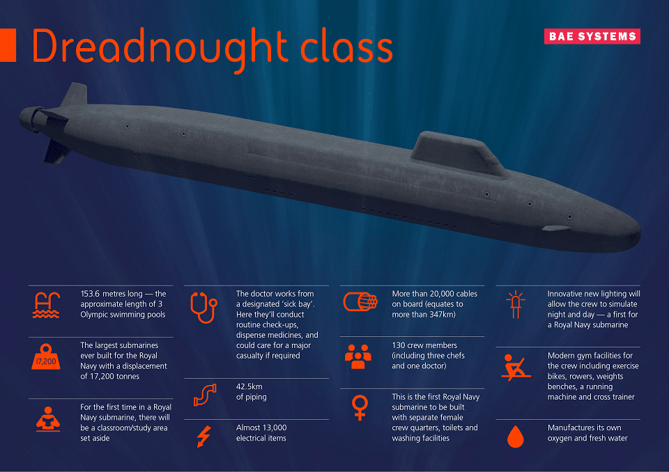 embed dreadnought - naval post- naval news and information