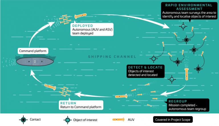 Australia to invest $15 million for autonomous mine clearance project
