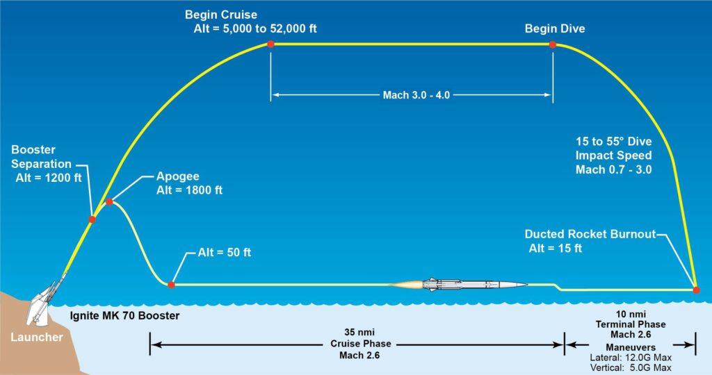 missile flight pattern - Naval Post