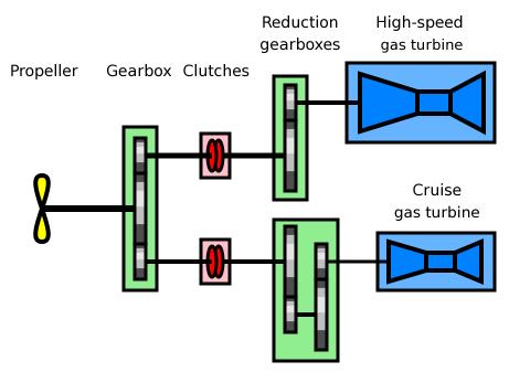 cogog diagram - naval post- naval news and information