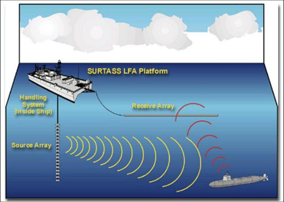 SURTASS LFA Sonar System - Naval Post