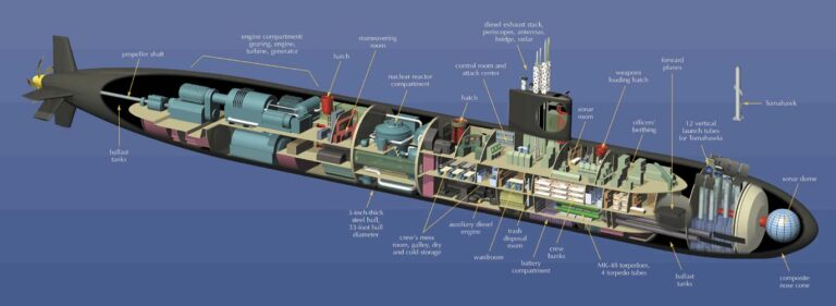 Why are diesel-electric submarines quieter than nuclear submarines? Are they quieter in both diesel and electric mode, or just electric?