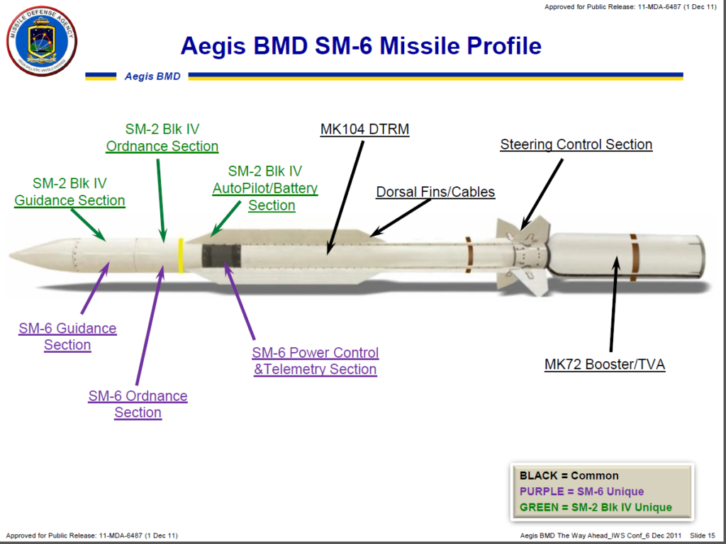 sm 6 missile profile - naval post
