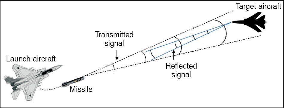 semi active radar homing - naval post- naval news and information
