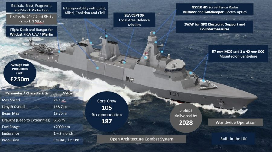 t31 rn capability diagram unclassified 900x504 1 - naval post- naval news and information
