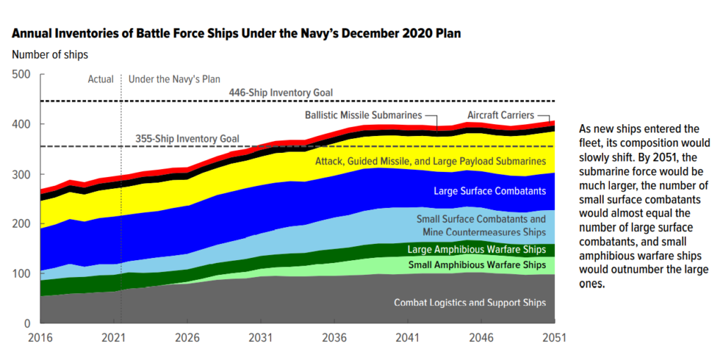 annual inventories - naval post- naval news and information