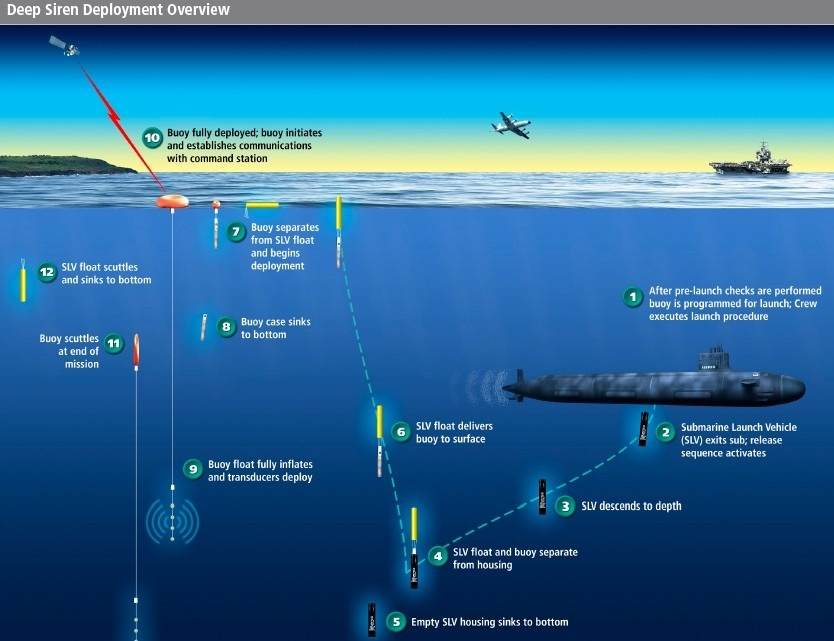satcom submarine - naval post- naval news and information