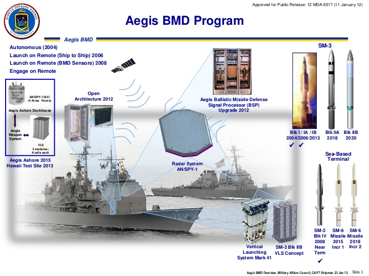aegis bmd overviewmaccapt shipman 23 jan 12 distro a12mda651711 january 12 3 728 - naval post- naval news and information