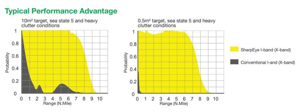 radar comparison - naval post